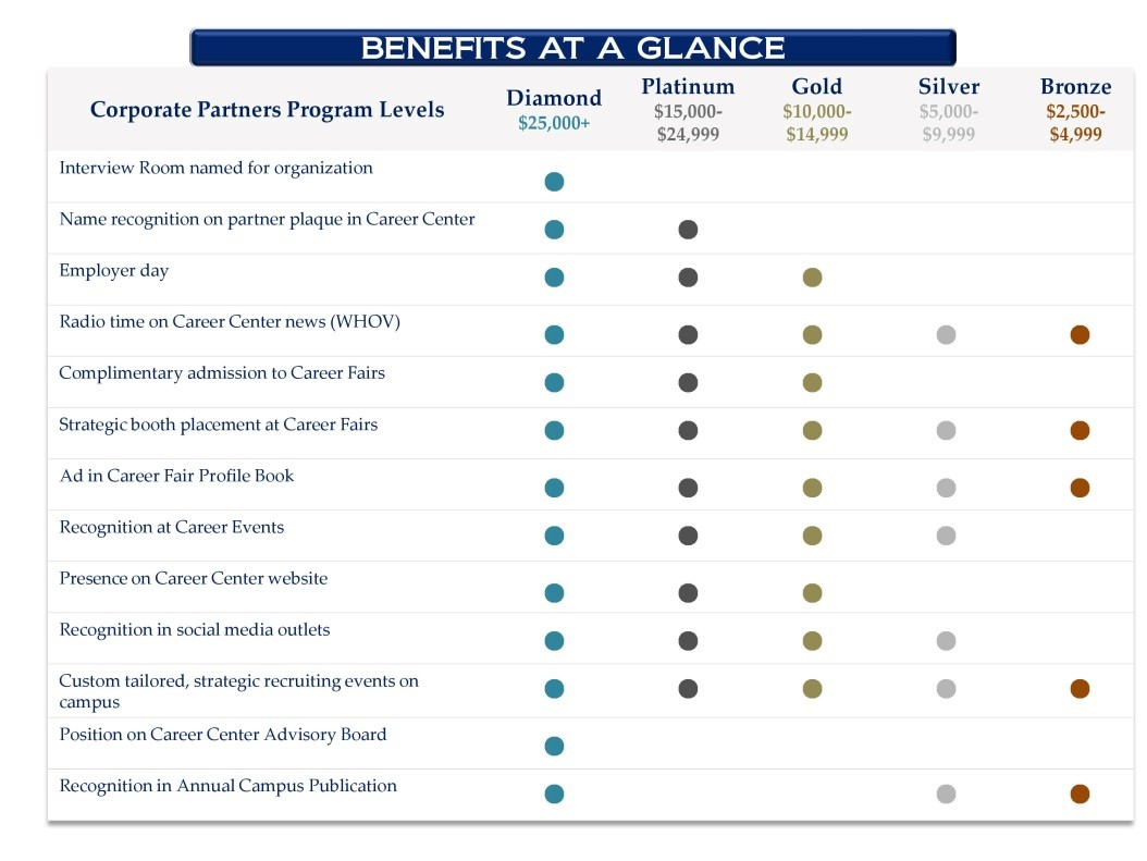 Benefits at a glance